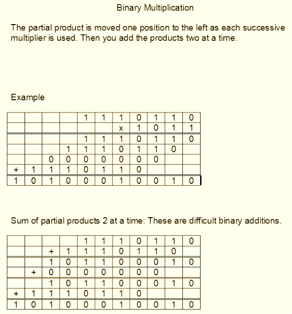 an analysis of the binary number system in the mathematics Negative binary numbers chapter 2 - binary arithmetic representing negative five as 1101 2 is an example of the sign-magnitude system of negative binary numeration.